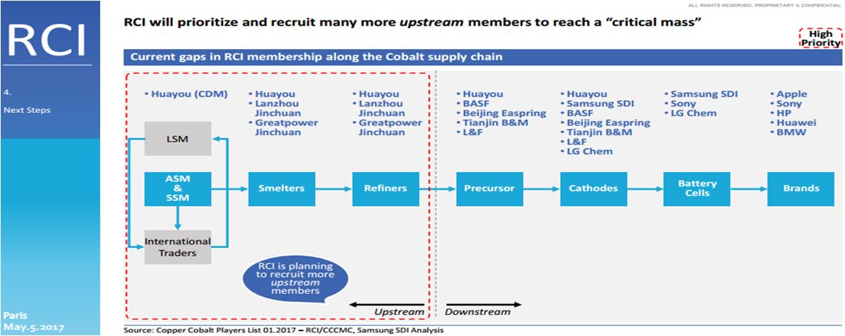 责任钴业倡议解决产业链劳工问题